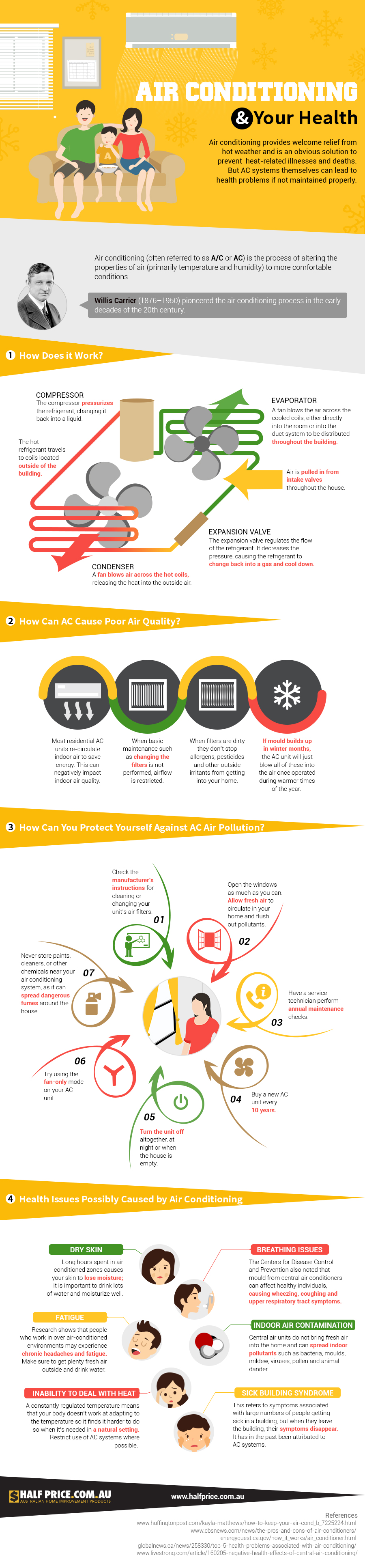 Air Conditioner and health Infographic